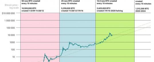 Može li Bitcoin dosegnuti vrijednost od $100K do 2021.?
